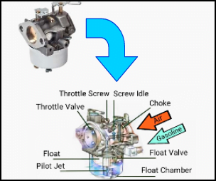 fungsi+karburator+dan+komponennya