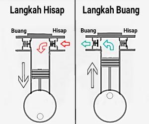 cara+kerja+kompresor+angin
