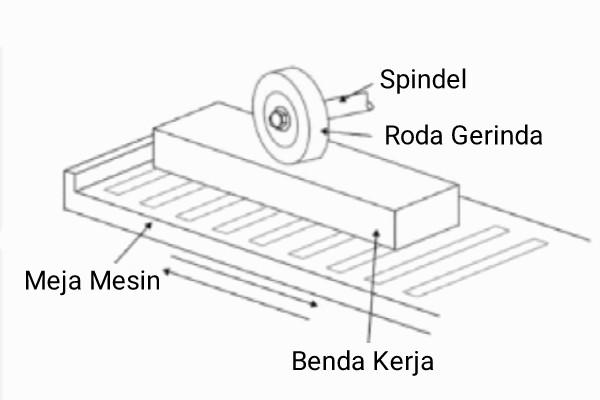mesin+gerinda+datar+spindel+horizontal+gerak+meja+bolak+balik