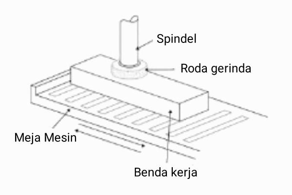 mesin+gerinda+datar+spindel+vertikal+gerak+meja+bolak+balik